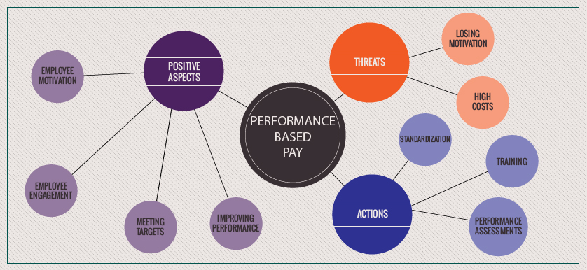 Pay on Performance